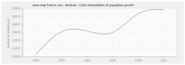 Achères : Cubic interpolation of population growth