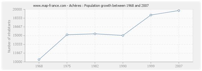 Population Achères