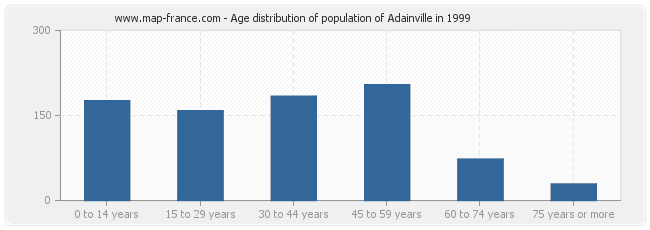 Age distribution of population of Adainville in 1999