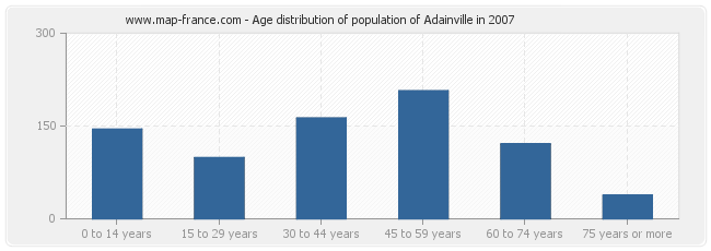 Age distribution of population of Adainville in 2007
