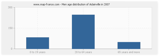 Men age distribution of Adainville in 2007