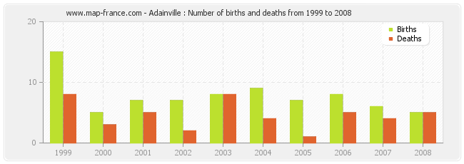 Adainville : Number of births and deaths from 1999 to 2008