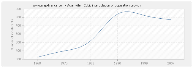 Adainville : Cubic interpolation of population growth