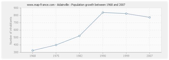 Population Adainville