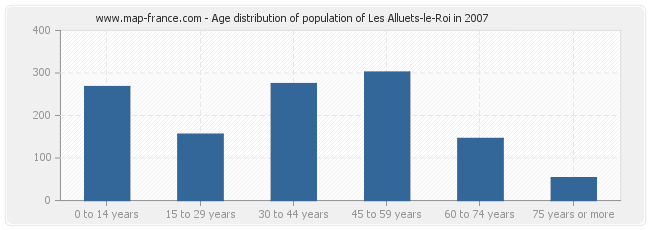 Age distribution of population of Les Alluets-le-Roi in 2007