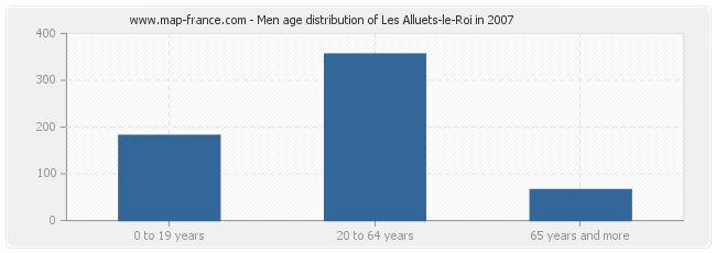 Men age distribution of Les Alluets-le-Roi in 2007