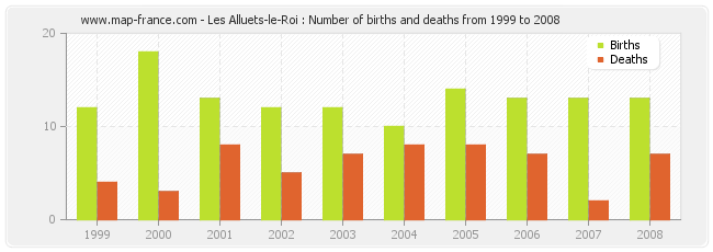 Les Alluets-le-Roi : Number of births and deaths from 1999 to 2008