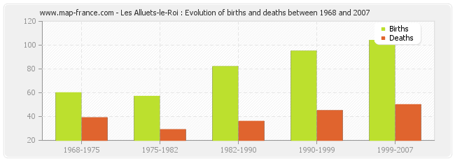 Les Alluets-le-Roi : Evolution of births and deaths between 1968 and 2007