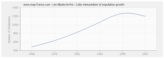 Les Alluets-le-Roi : Cubic interpolation of population growth