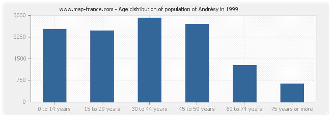 Age distribution of population of Andrésy in 1999