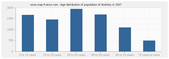 Age distribution of population of Andrésy in 2007