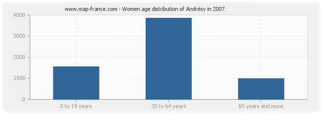 Women age distribution of Andrésy in 2007