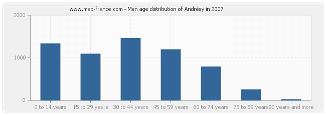 Men age distribution of Andrésy in 2007