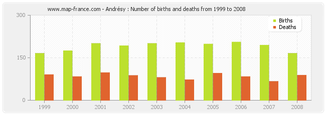 Andrésy : Number of births and deaths from 1999 to 2008