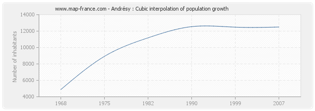 Andrésy : Cubic interpolation of population growth