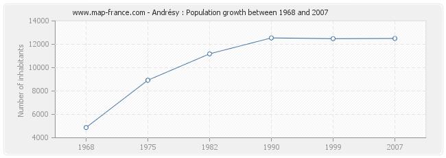 Population Andrésy