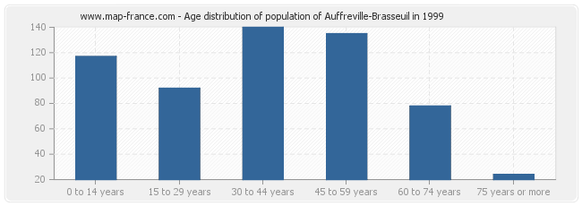 Age distribution of population of Auffreville-Brasseuil in 1999