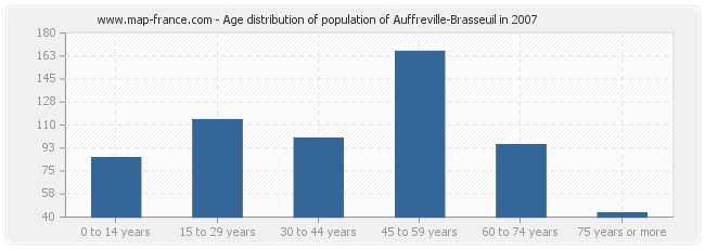 Age distribution of population of Auffreville-Brasseuil in 2007