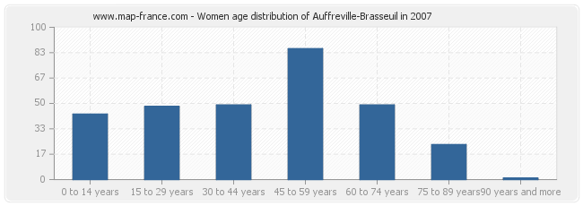 Women age distribution of Auffreville-Brasseuil in 2007