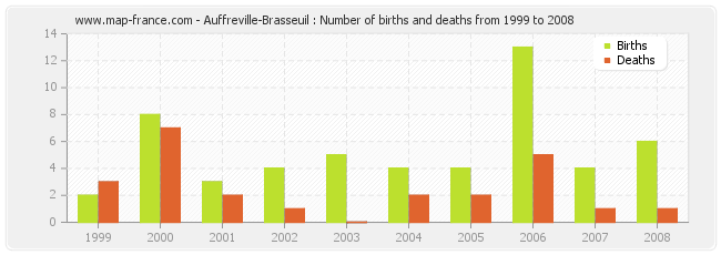Auffreville-Brasseuil : Number of births and deaths from 1999 to 2008