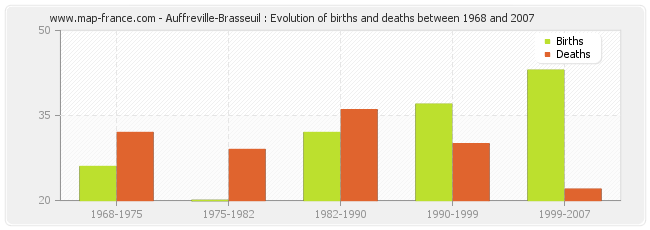 Auffreville-Brasseuil : Evolution of births and deaths between 1968 and 2007