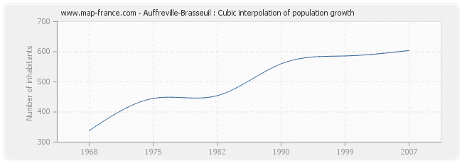 Auffreville-Brasseuil : Cubic interpolation of population growth