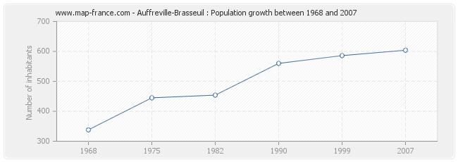 Population Auffreville-Brasseuil