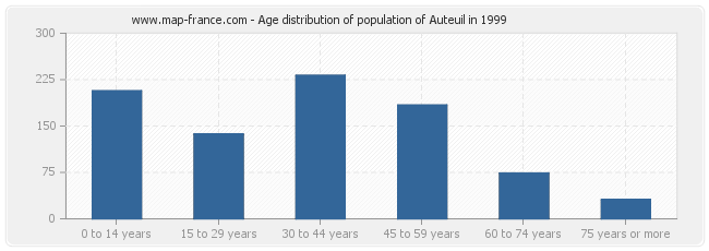 Age distribution of population of Auteuil in 1999