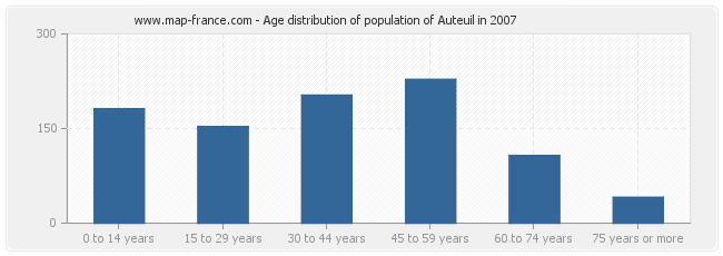 Age distribution of population of Auteuil in 2007
