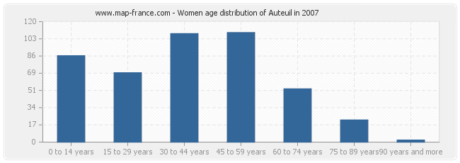 Women age distribution of Auteuil in 2007