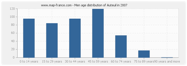 Men age distribution of Auteuil in 2007