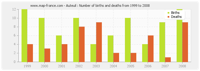 Auteuil : Number of births and deaths from 1999 to 2008