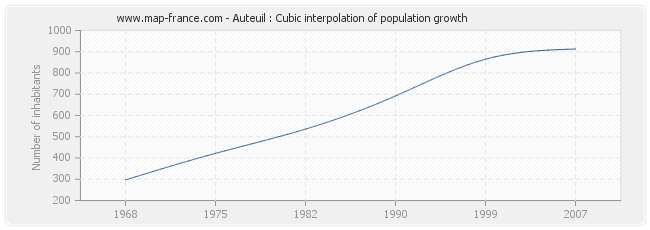 Auteuil : Cubic interpolation of population growth