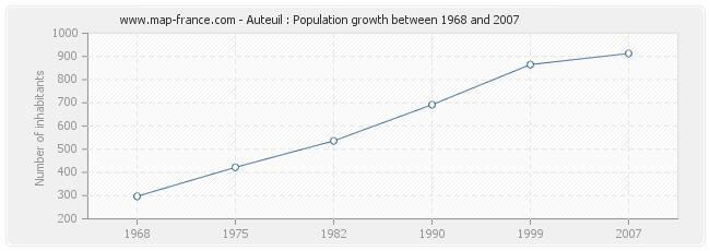 Population Auteuil