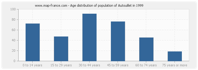 Age distribution of population of Autouillet in 1999