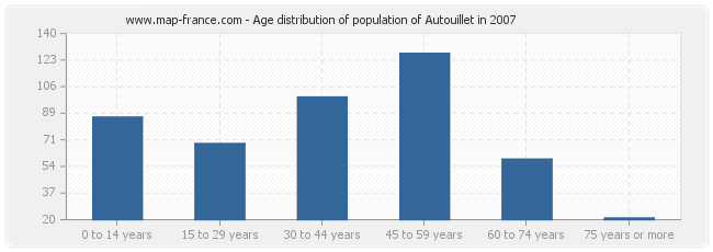 Age distribution of population of Autouillet in 2007