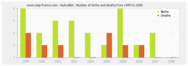 Autouillet : Number of births and deaths from 1999 to 2008