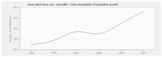 Autouillet : Cubic interpolation of population growth