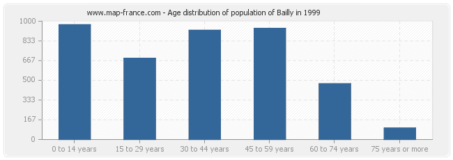 Age distribution of population of Bailly in 1999