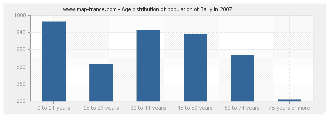 Age distribution of population of Bailly in 2007