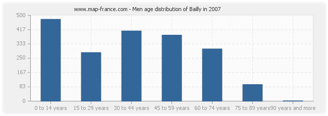 Men age distribution of Bailly in 2007