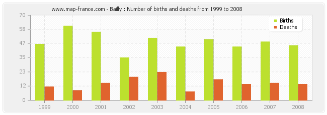 Bailly : Number of births and deaths from 1999 to 2008
