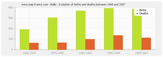 Bailly : Evolution of births and deaths between 1968 and 2007