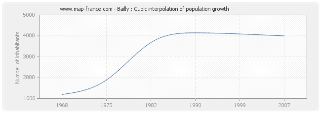 Bailly : Cubic interpolation of population growth