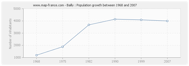 Population Bailly