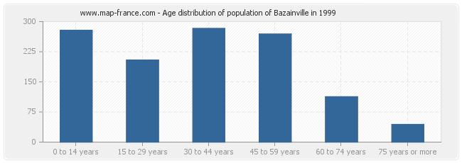 Age distribution of population of Bazainville in 1999