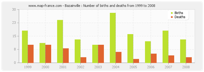 Bazainville : Number of births and deaths from 1999 to 2008