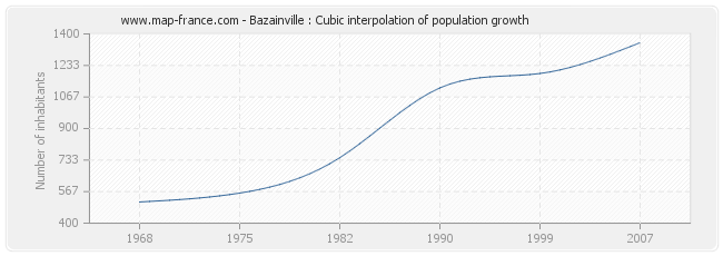 Bazainville : Cubic interpolation of population growth