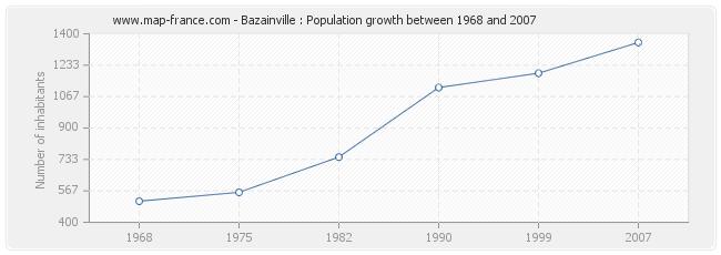 Population Bazainville