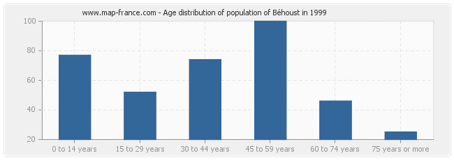 Age distribution of population of Béhoust in 1999